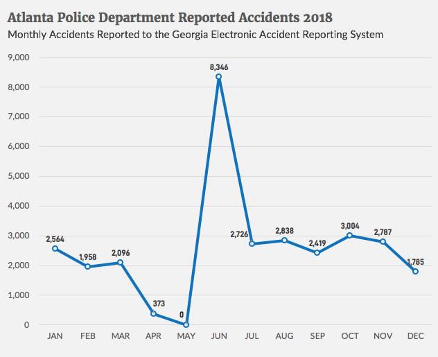 Atlanta crashes reported by Atlanta P.D.